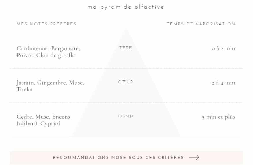 Ma pyramide olfactive chez Nose Paris