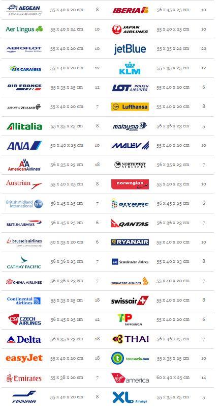 Dimensions et poids valise cabine selon compagnie aérienne